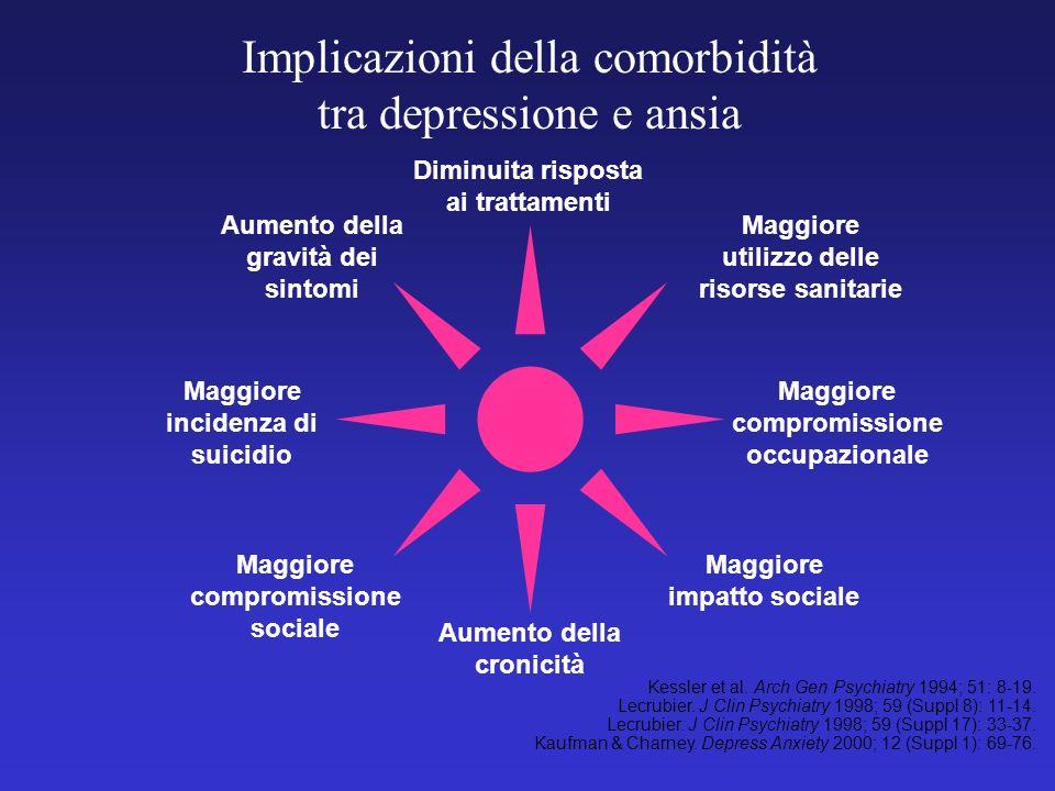 Implicazioni della comorbidità tra depressione e ansia Aumento della gravità dei sintomi Aumento della cronicità Maggiore compromissione sociale Maggi