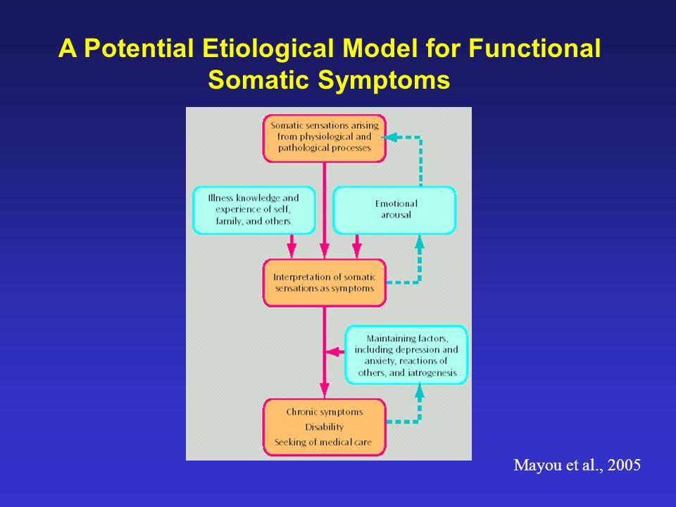 A Potential Etiological Model for Functional Somatic Symptoms Mayou et al., 2005