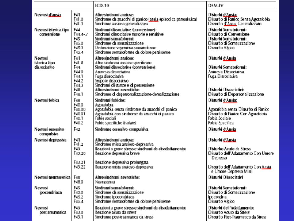 On the surface, the classifications of anxiety disorders in DSM-IV and ICD-10 appear quite similar.