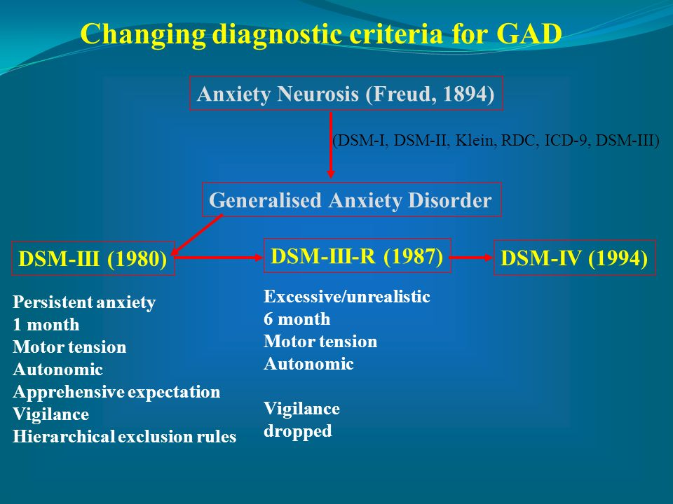 Changing diagnostic criteria for GAD Anxiety Neurosis (Freud, 1894) Generalised Anxiety Disorder DSM-III (1980) DSM-III-R (1987) DSM-IV (1994) Persist