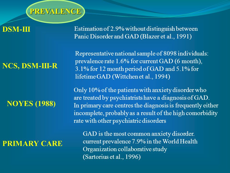 DSM-III Estimation of 2.9% without distinguish between Panic Disorder and GAD (Blazer et al., 1991) Representative national sample of 8098 individuals