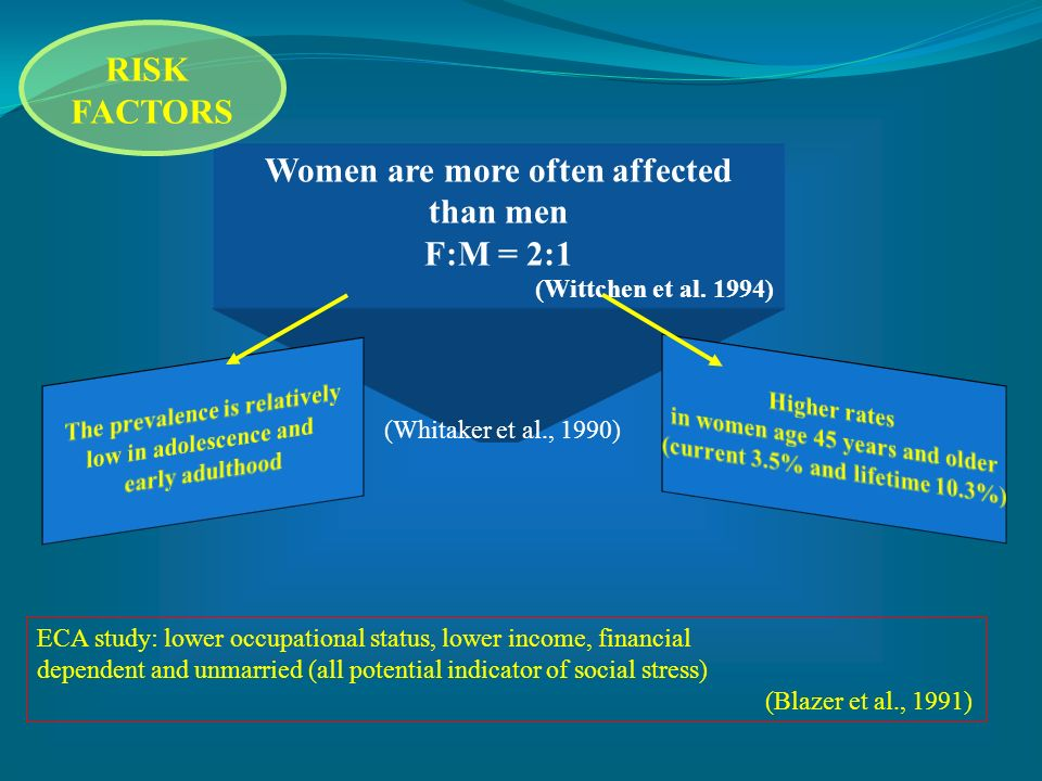 Women are more often affected than men F:M = 2:1 (Wittchen et al. 1994) (Whitaker et al., 1990) ECA study: lower occupational status, lower income, fi