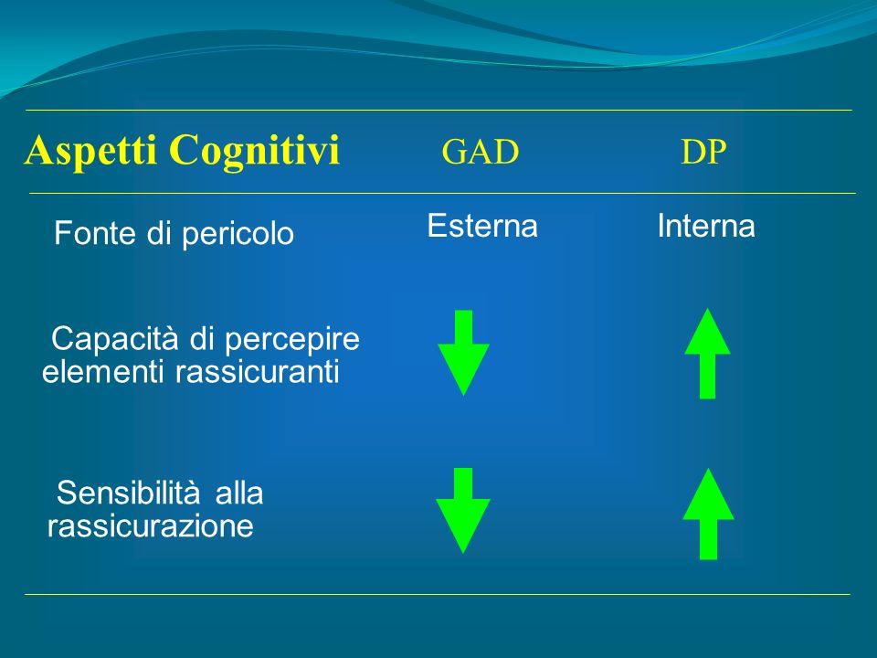 Fonte di pericolo GADDP Aspetti Cognitivi Capacità di percepire elementi rassicuranti Sensibilità alla rassicurazione EsternaInterna