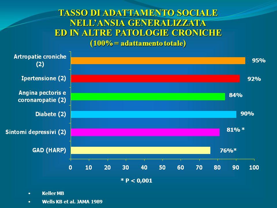 TASSO DI ADATTAMENTO SOCIALE NELLANSIA GENERALIZZATA ED IN ALTRE PATOLOGIE CRONICHE ( 100% = adattamento totale ) 95% 92% 84% 90% 81% * 76%* * P < 0,0