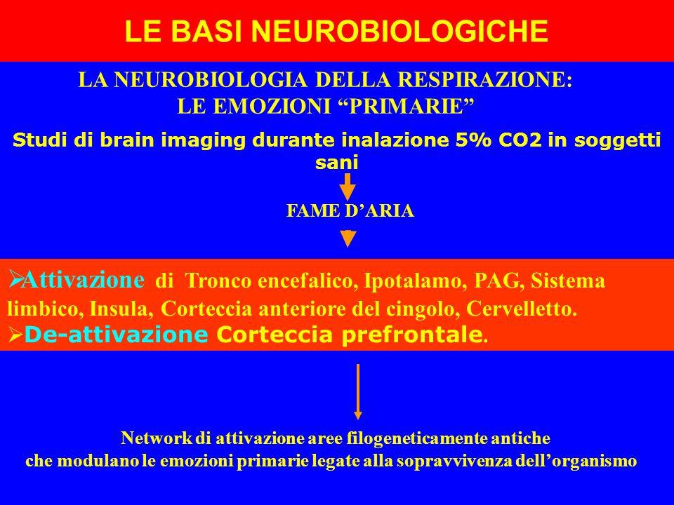 LA NEUROBIOLOGIA DELLA RESPIRAZIONE: LE EMOZIONI PRIMARIE Studi di brain imaging durante inalazione 5% CO2 in soggetti sani FAME DARIA Attivazione di