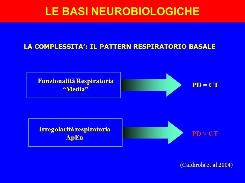 PD > CT Irregolarità respiratoria ApEn PD = CT Funzionalità Respiratoria Media LA COMPLESSITA: IL PATTERN RESPIRATORIO BASALE (Caldirola et al 2004) L