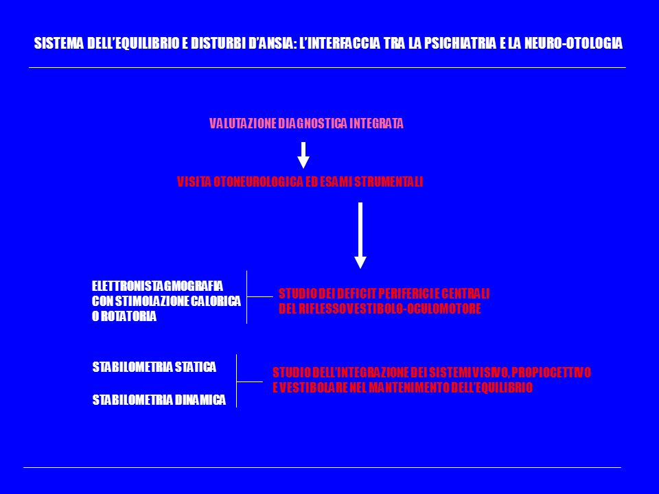 SISTEMA DELLEQUILIBRIO E DISTURBI DANSIA: LINTERFACCIA TRA LA PSICHIATRIA E LA NEURO-OTOLOGIA VALUTAZIONE DIAGNOSTICA INTEGRATA ELETTRONISTAGMOGRAFIA