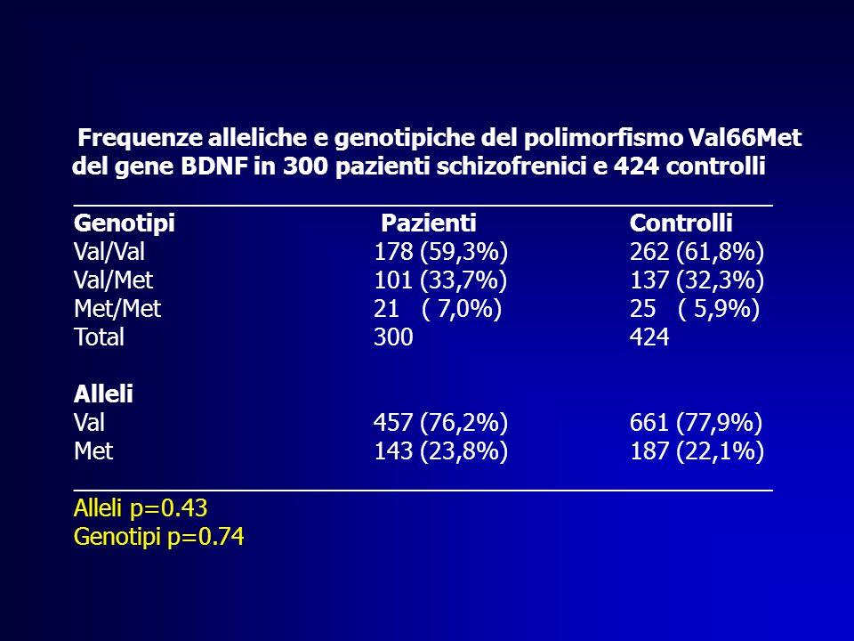 Frequenze alleliche e genotipiche del polimorfismo Val66Met del gene BDNF in 300 pazienti schizofrenici e 424 controlli ______________________________