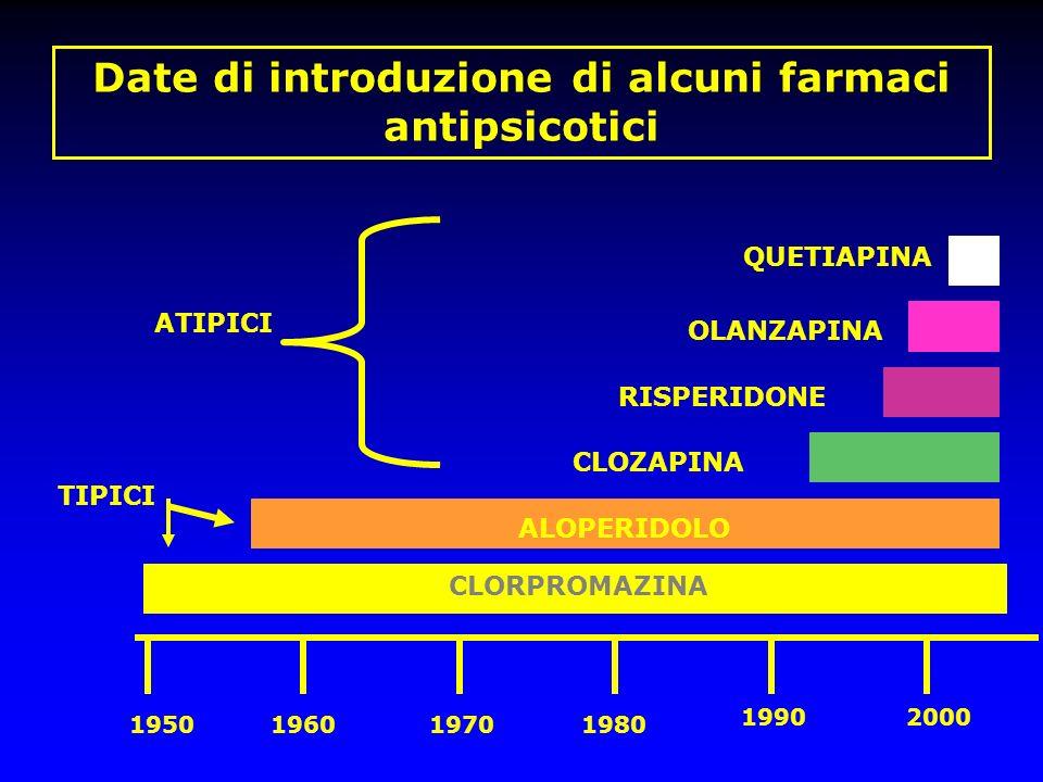 Date di introduzione di alcuni farmaci antipsicotici 1950196019701980 19902000 CLORPROMAZINA ALOPERIDOLO CLOZAPINA OLANZAPINA RISPERIDONE QUETIAPINA T