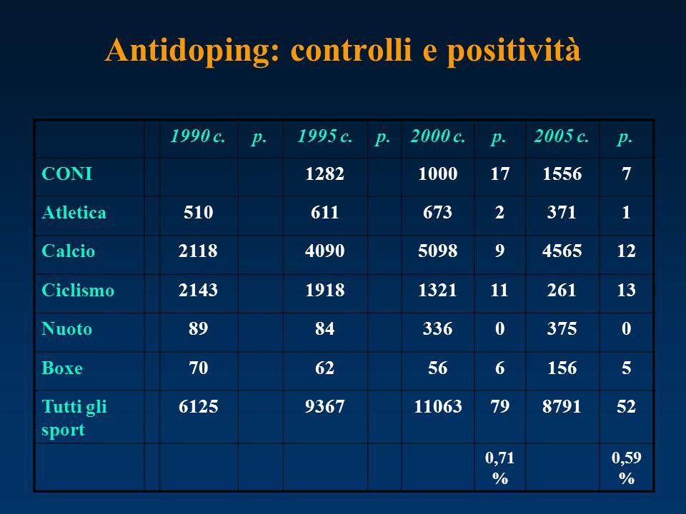 Antidoping: controlli e positività 1990 c.p.1995 c.p.2000 c.p.2005 c.p. CONI128210001715567 Atletica51061167323711 Calcio2118409050989456512 Ciclismo2