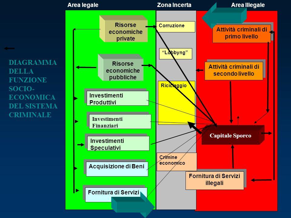 Risorse economiche private Risorse economiche pubbliche Investimenti Produttivi Investimenti Finanziari Investimenti Speculativi Acquisizione di Beni
