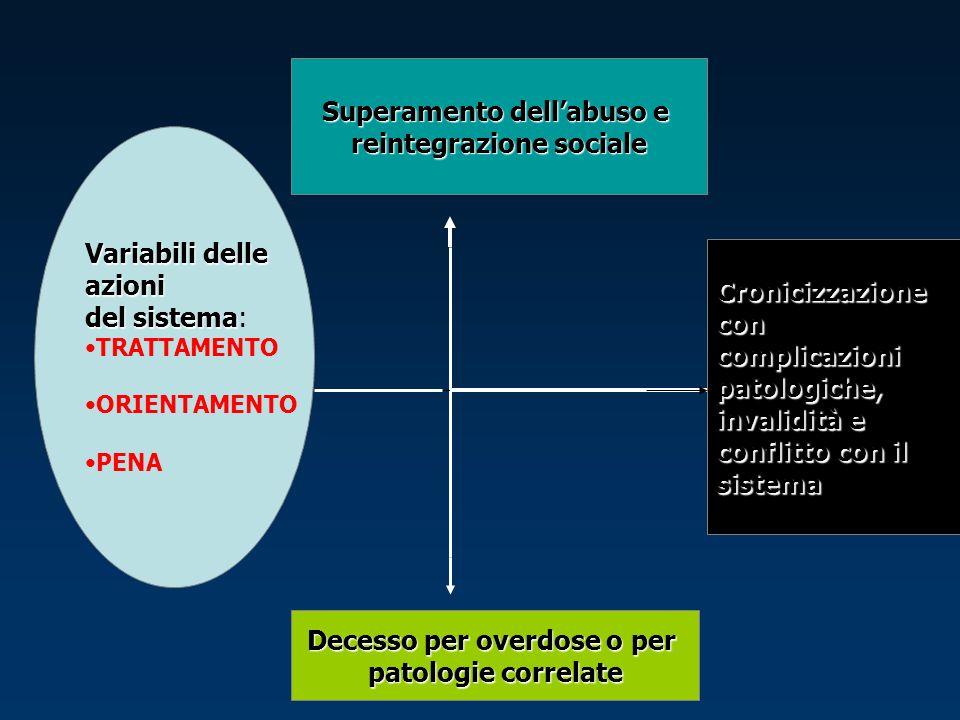 Variabili delle azioni del sistema del sistema: TRATTAMENTO ORIENTAMENTO PENA Superamento dellabuso e reintegrazione sociale Decesso per overdose o pe