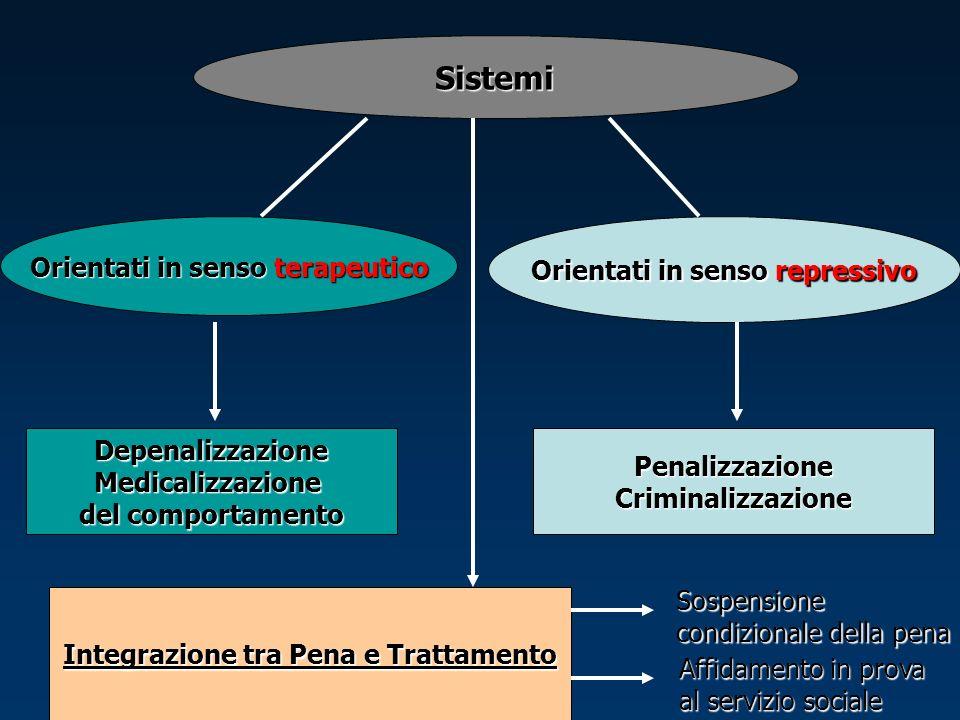 Sistemi Orientati in senso terapeutico Orientati in senso repressivo PenalizzazioneCriminalizzazioneDepenalizzazioneMedicalizzazione del comportamento