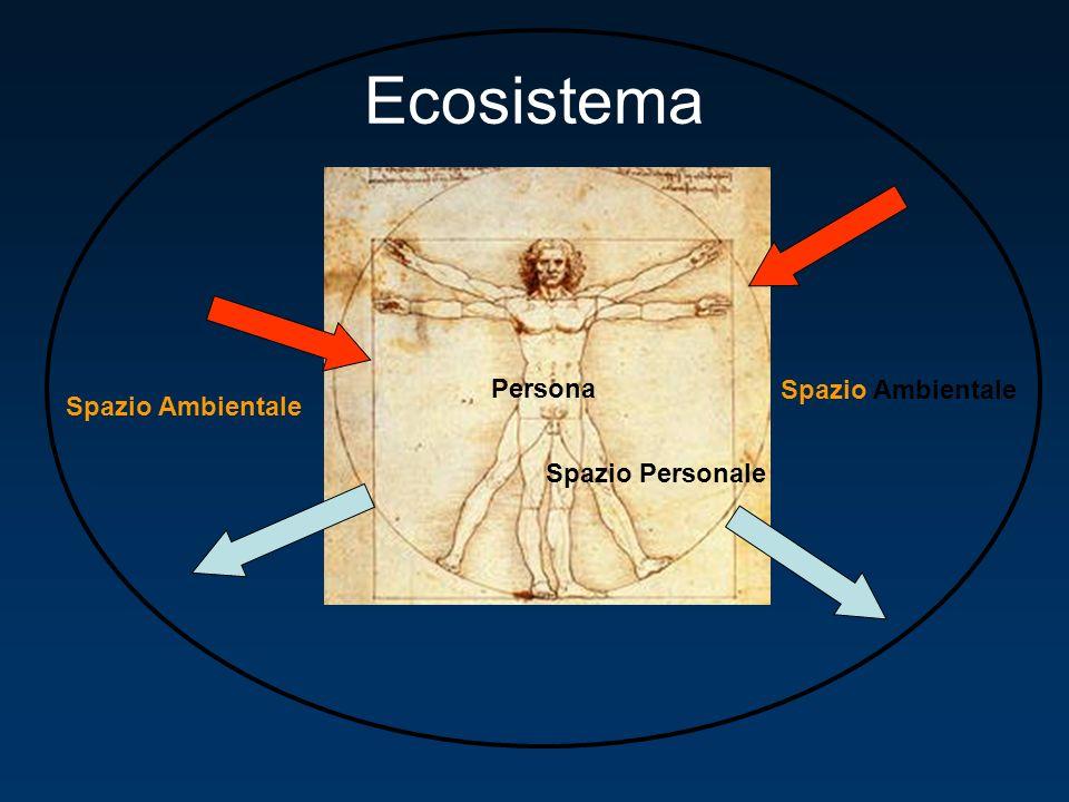 Persona Spazio Personale Spazio Ambientale Ecosistema