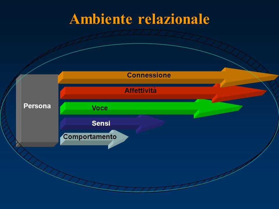 Ambiente relazionale Comportamento Voce Persona Sensi Affettività Connessione