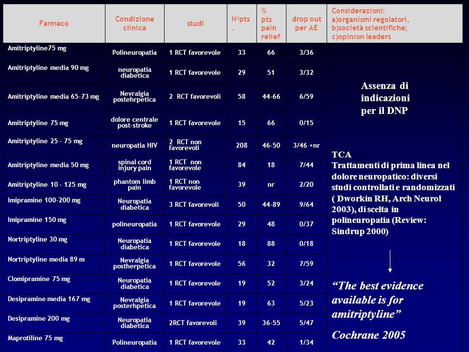 Farmaco Condizione clinica studi N°pts. % pts pain relief drop out per AE Considerazioni: a)organismi regolatori, b)società scientifiche; c)opinion le