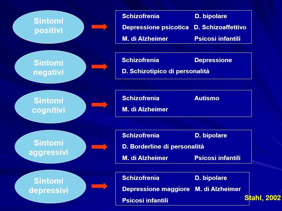 Sintomi positivi Sintomi negativi Sintomi cognitivi Sintomi depressivi Sintomi aggressivi Schizofrenia D. bipolare Depressione psicotica D. Schizoaffe