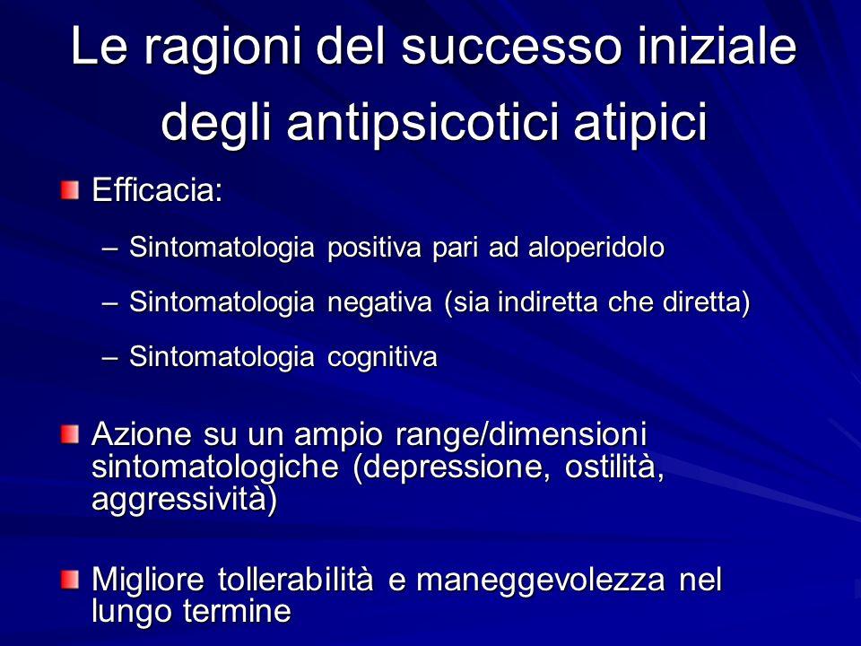 Le ragioni del successo iniziale degli antipsicotici atipici Efficacia: –Sintomatologia positiva pari ad aloperidolo –Sintomatologia negativa (sia ind