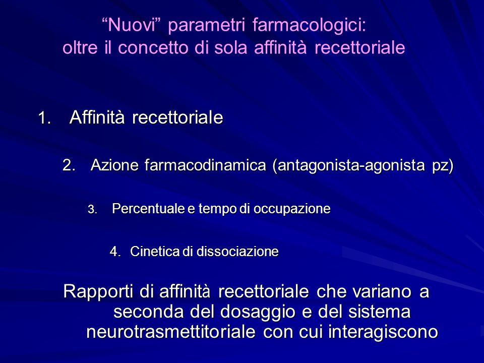 1. Affinità recettoriale 2.Azione farmacodinamica (antagonista-agonista pz) 3. Percentuale e tempo di occupazione 4.Cinetica di dissociazione Rapporti