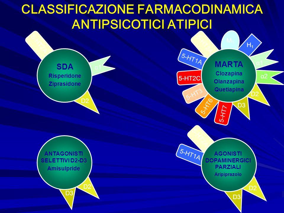 α1 α2 5-HT6 5-HT7 5-HT3 5-HT2C 5-HT1A M1M1 H1H1 D2 5-HT2A SDA Risperidone Ziprasidone D2 D3 5-HT2A D2 D3 D2 D3 5-HT2A 5-HT1A α1 MARTA Clozapina Olanza