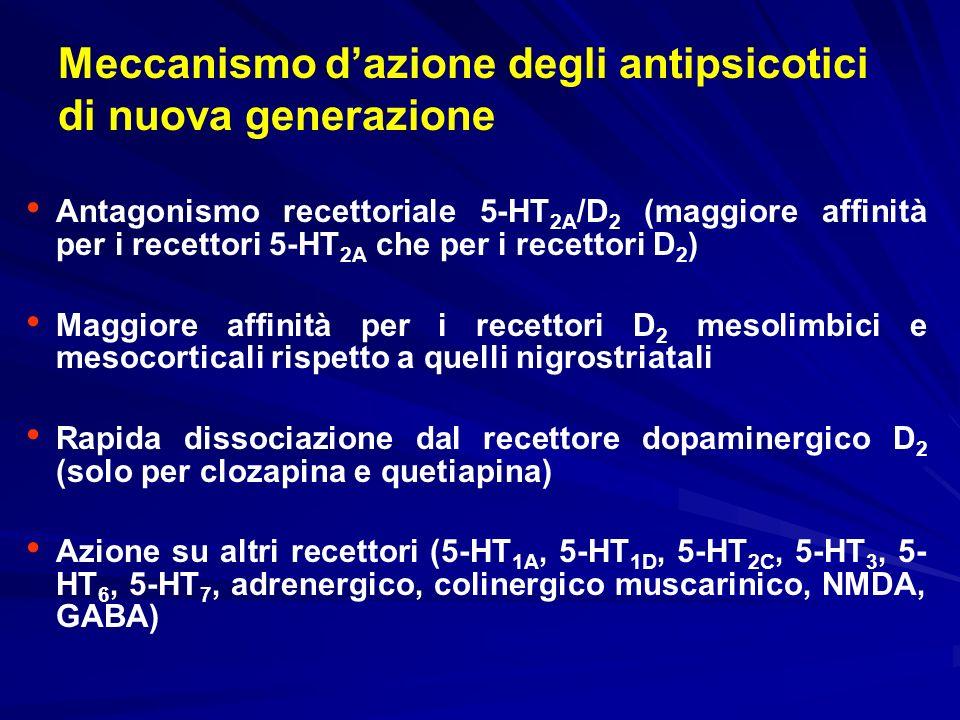 Antagonismo recettoriale 5-HT 2A /D 2 (maggiore affinità per i recettori 5-HT 2A che per i recettori D 2 ) Maggiore affinità per i recettori D 2 mesol