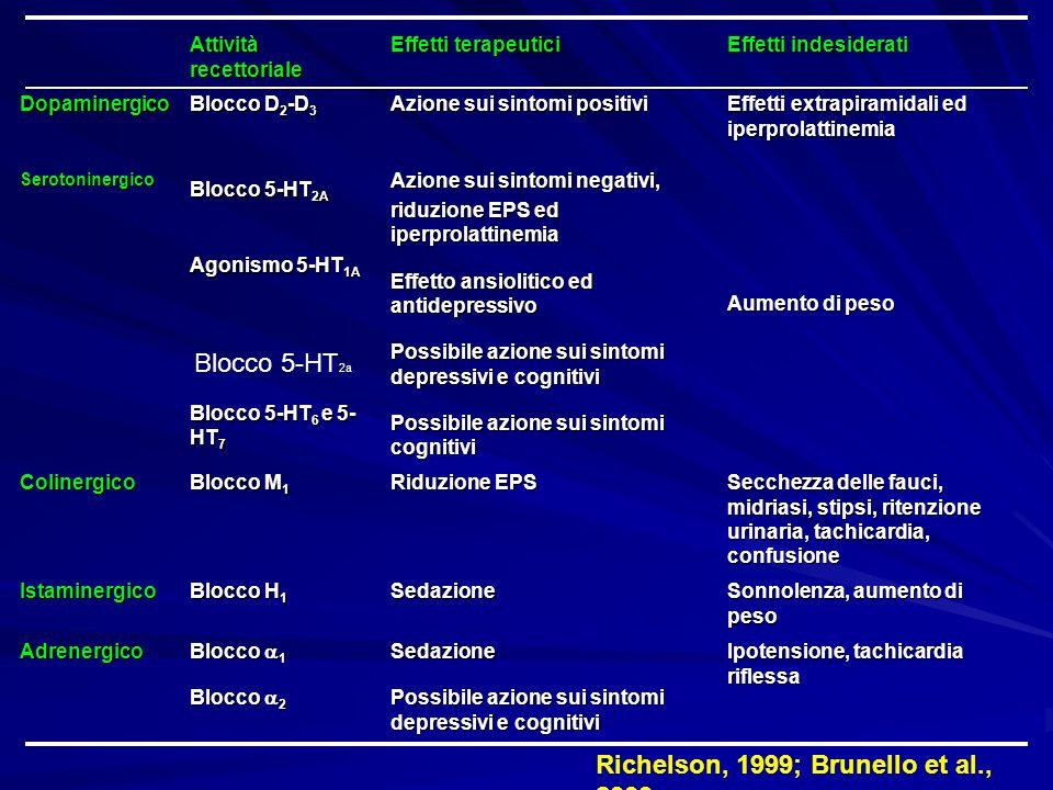 Attività recettoriale Effetti terapeutici Effetti indesiderati Dopaminergico Blocco D 2 -D 3 Azione sui sintomi positivi Effetti extrapiramidali ed ip