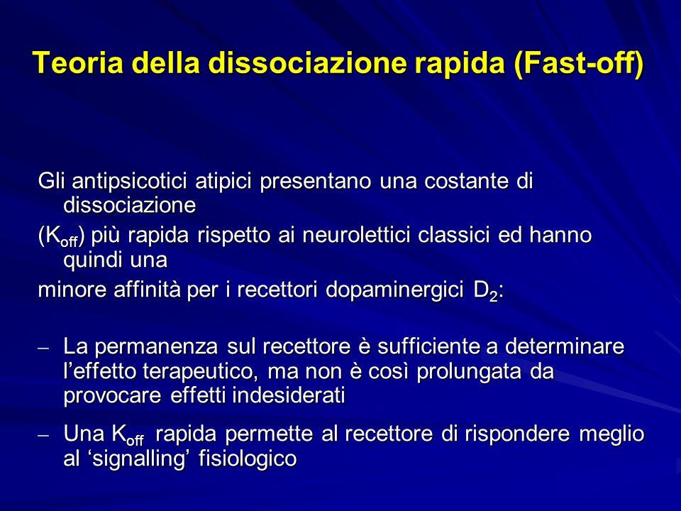 Teoria della dissociazione rapida (Fast-off) Gli antipsicotici atipici presentano una costante di dissociazione (K off ) più rapida rispetto ai neurol