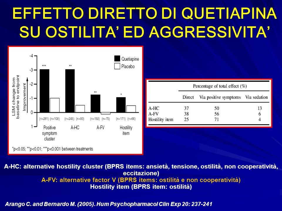 Arango C. and Bernardo M. (2005). Hum Psychopharmacol Clin Exp 20: 237-241 EFFETTO DIRETTO DI QUETIAPINA SU OSTILITA ED AGGRESSIVITA A-HC: alternative