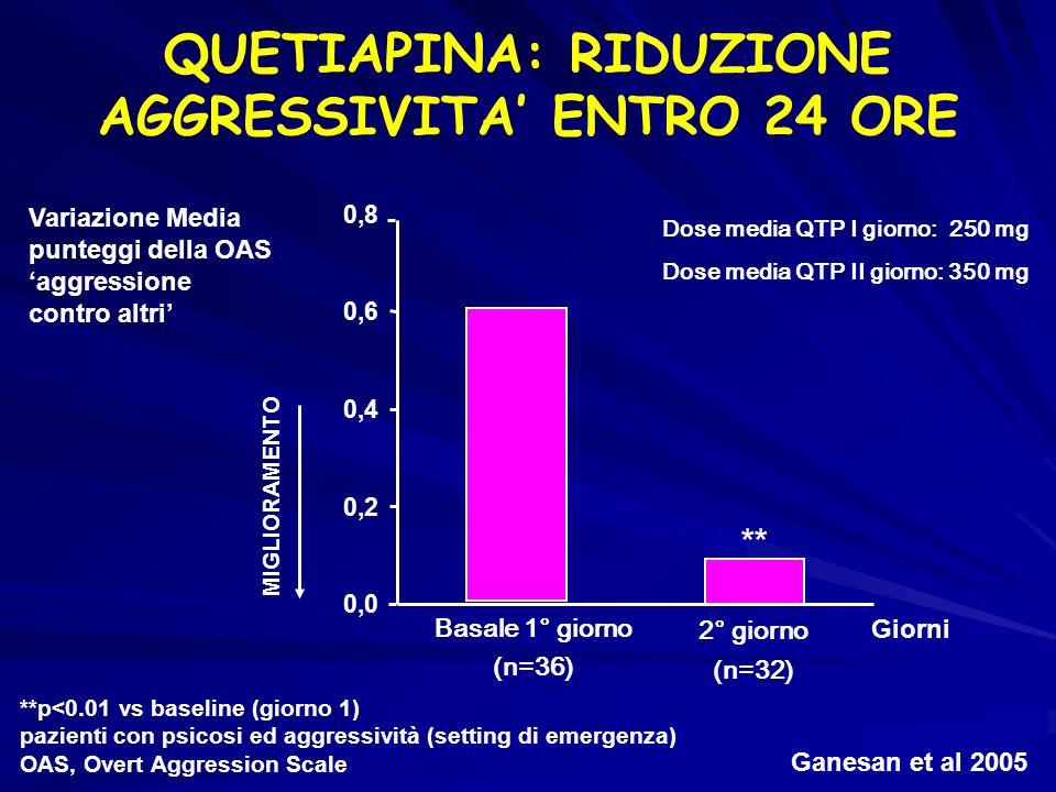 Ganesan et al 2005 **p<0.01 vs baseline (giorno 1) pazienti con psicosi ed aggressività (setting di emergenza) OAS, Overt Aggression Scale Variazione