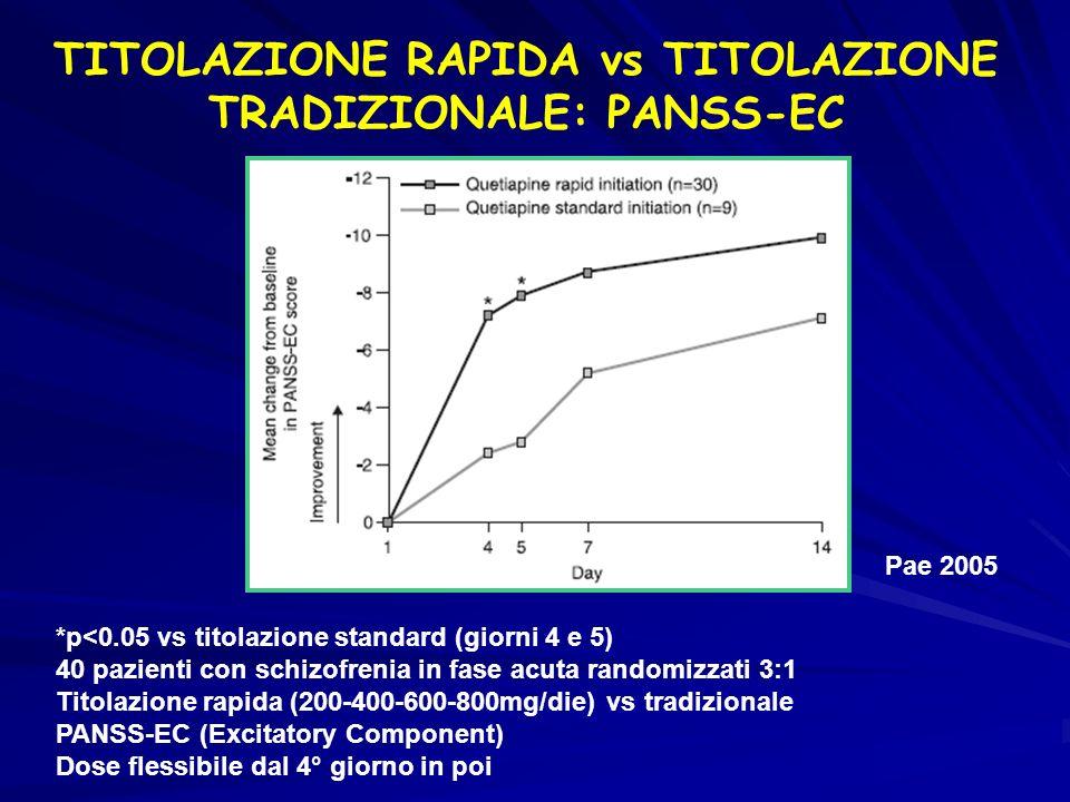 *p<0.05 vs titolazione standard (giorni 4 e 5) 40 pazienti con schizofrenia in fase acuta randomizzati 3:1 Titolazione rapida (200-400-600-800mg/die)