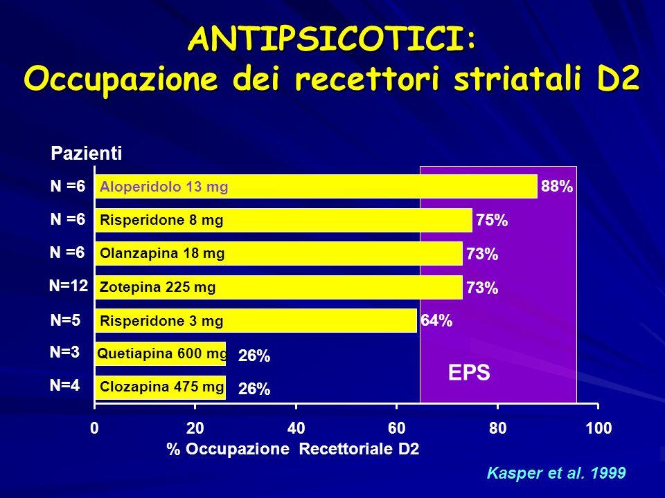 Kasper et al. 1999 26% 64% 73% 75% 88% 020406080100 % Occupazione Recettoriale D2 N=4 N=3 N=5 N=12 N =6 Clozapina 475 mg Quetiapina 600 mg Risperidone