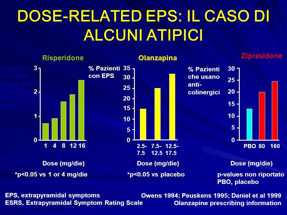 Variazione massima media nel punteggio della ESRS 0 1 2 3 1481216 * * Dose (mg/die) Owens 1994; Peuskens 1995; Daniel et al 1999 Olanzapine prescribin
