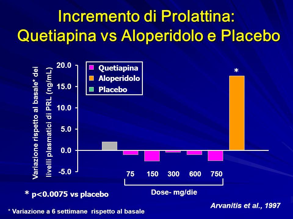 Arvanitis et al., 1997 * p<0.0075 vs placebo -5.0 0.0 5.0 10.0 15.0 20.0 Dose- mg/die 75 150300 600750 * Incremento di Prolattina: Quetiapina vs Alope