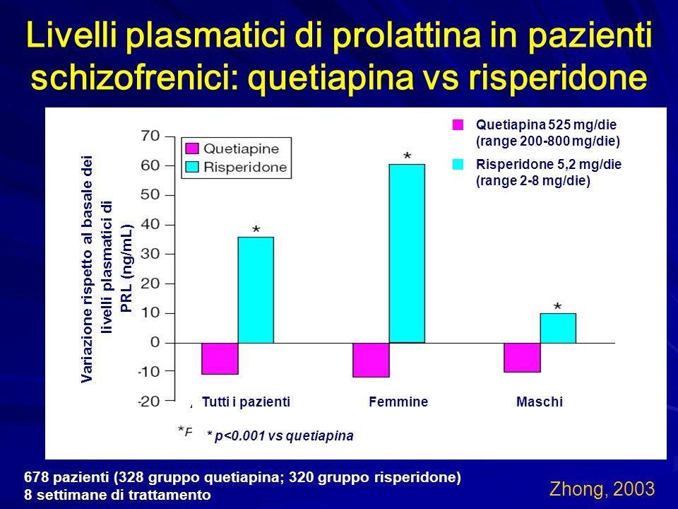 Zhong, 2003 Livelli plasmatici di prolattina in pazienti schizofrenici: quetiapina vs risperidone 678 pazienti (328 gruppo quetiapina; 320 gruppo risp