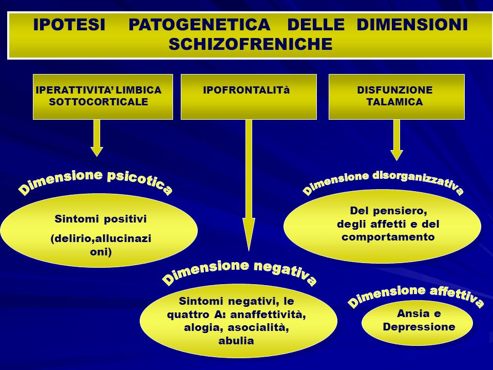 Sintomi positivi (delirio,allucinazi oni) Del pensiero, degli affetti e del comportamento Sintomi negativi, le quattro A: anaffettività, alogia, asoci
