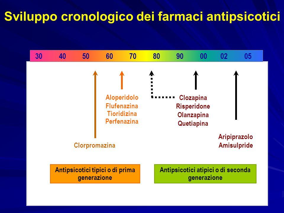 D2 α1 M1M1 H1H1 ANTIPSICOTICO CLASSICO Antipsicotici di prima generazione Caratteristiche farmacodinamiche Blocco recettori α 1 - ipotensione - vertigini - sonnolenza Blocco recettori H 1 - aumento di peso - sonnolenza Blocco recettori M 1 - secchezza delle fauci - visione offuscata - stipsi Blocco recettori D 2 - effetto antipsicotico - effetti extrapiramidali - peggioramento dei sintomi negativi - iperprolattinemia