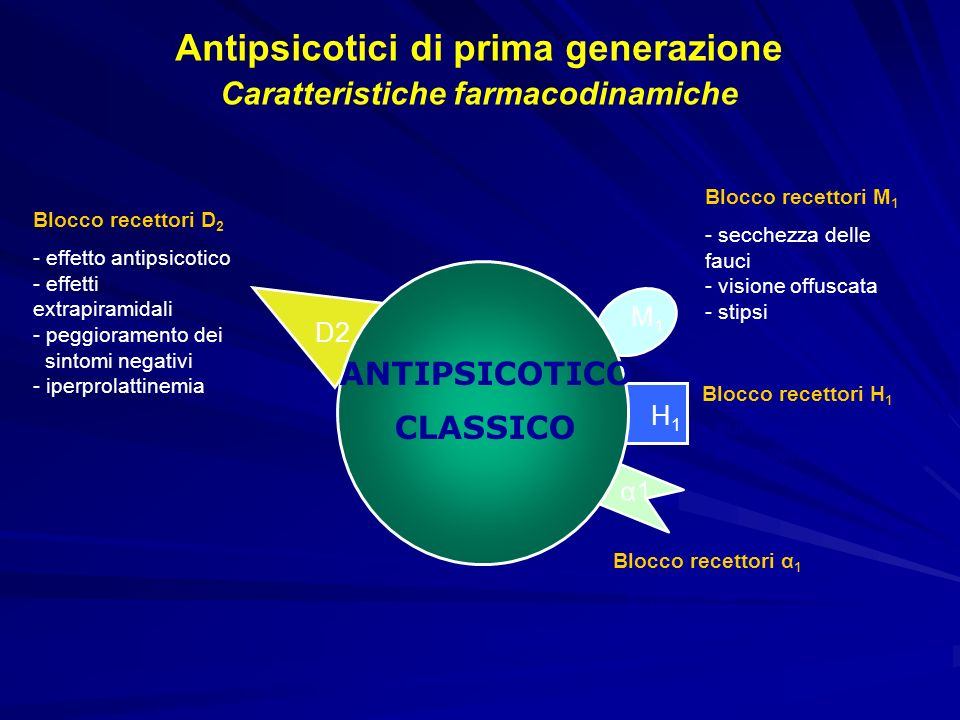 D2 α1 M1M1 H1H1 ANTIPSICOTICO CLASSICO Antipsicotici di prima generazione Caratteristiche farmacodinamiche Blocco recettori α 1 - ipotensione - vertig