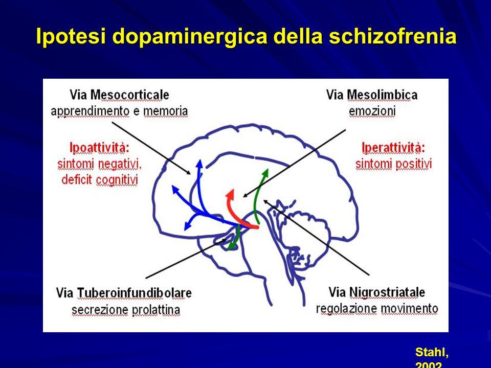 Attività recettoriale Effetti terapeutici Effetti indesiderati Dopaminergico Blocco D 2 -D 3 Azione sui sintomi positivi Effetti extrapiramidali ed iperprolattinemia Serotoninergico Blocco 5-HT 2A Agonismo 5-HT 1A Blocco 5-HT 6 e 5- HT 7 Azione sui sintomi negativi, riduzione EPS ed iperprolattinemia Effetto ansiolitico ed antidepressivo Possibile azione sui sintomi depressivi e cognitivi Possibile azione sui sintomi cognitivi Aumento di peso Colinergico Blocco M 1 Riduzione EPS Secchezza delle fauci, midriasi, stipsi, ritenzione urinaria, tachicardia, confusione Istaminergico Blocco H 1 Sedazione Sonnolenza, aumento di peso Adrenergico Blocco 1 Blocco 2 Sedazione Possibile azione sui sintomi depressivi e cognitivi Ipotensione, tachicardia riflessa Richelson, 1999; Brunello et al., 2003 Blocco 5-HT 2a
