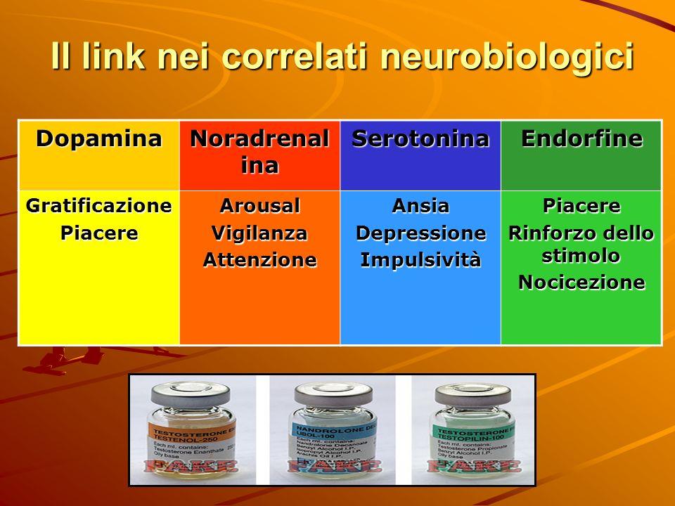 Il link nei correlati neurobiologici Dopamina Noradrenal ina SerotoninaEndorfine GratificazionePiacereArousalVigilanzaAttenzioneAnsiaDepressioneImpuls