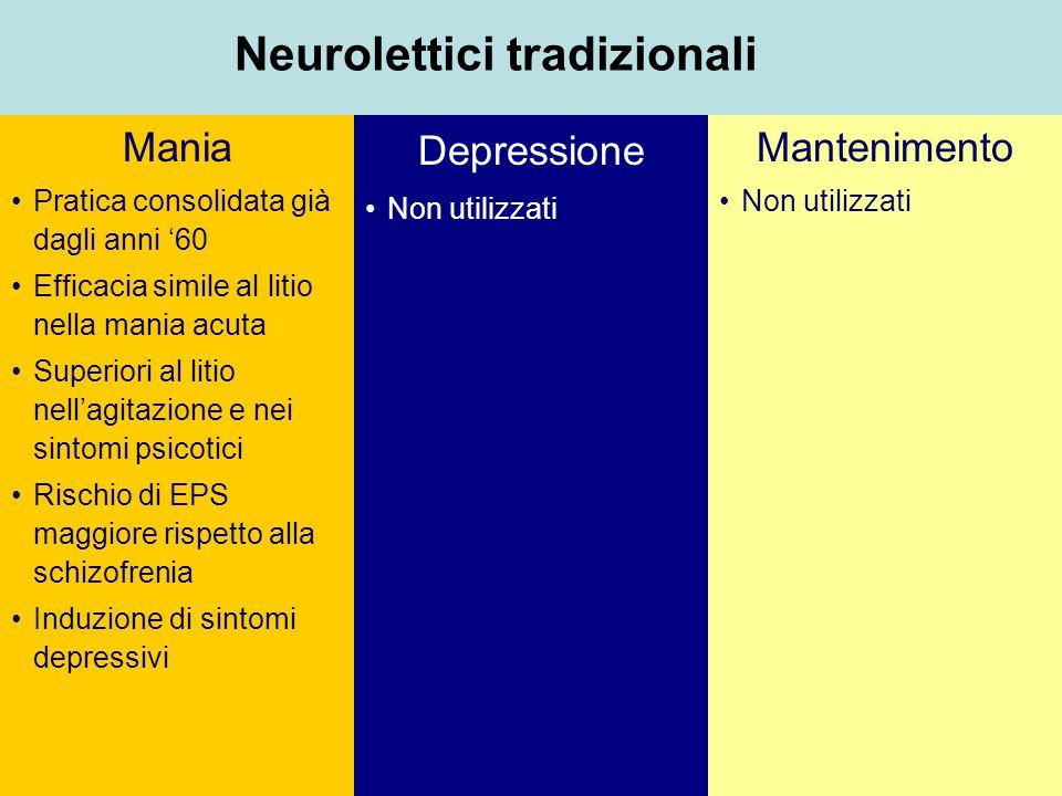 Neurolettici tradizionali Mania Pratica consolidata già dagli anni 60 Efficacia simile al litio nella mania acuta Superiori al litio nellagitazione e nei sintomi psicotici Rischio di EPS maggiore rispetto alla schizofrenia Induzione di sintomi depressivi Mantenimento Non utilizzati Depressione Non utilizzati
