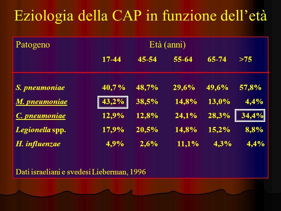 Eziologia della CAP in funzione delletà Patogeno Età (anni) 17-44 45-54 55-64 65-74 >75 S. pneumoniae 40,7 % 48,7% 29,6% 49,6% 57,8% M. pneumoniae 43,