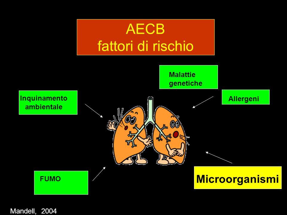 AECB fattori di rischio Inquinamento ambientale FUMO Allergeni Microorganismi … …. Mandell, 2004 Malattie genetiche