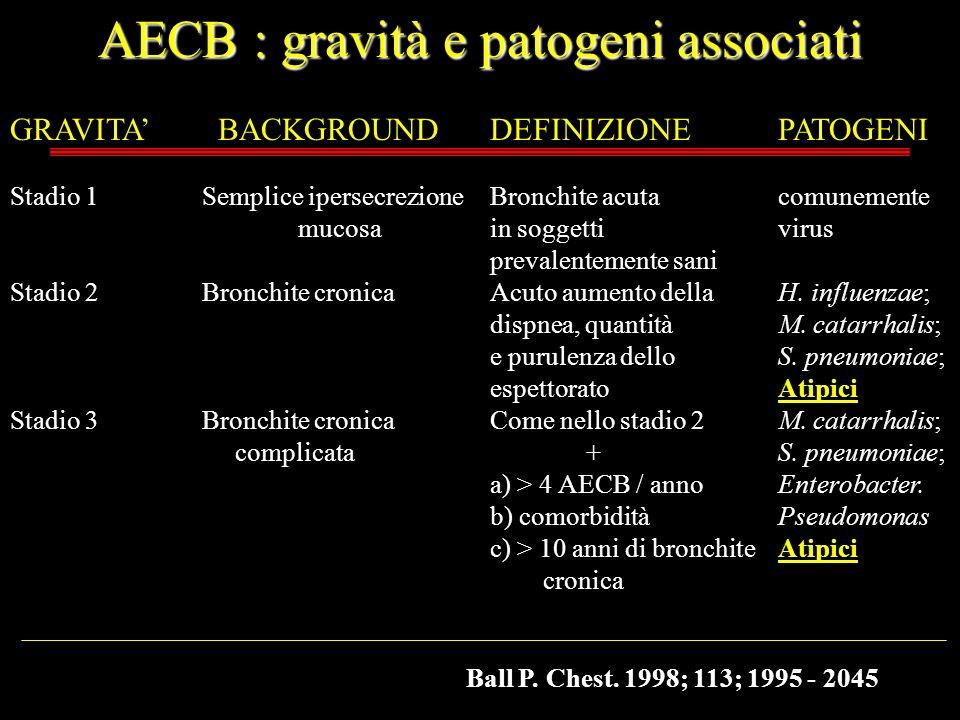 AECB : gravità e patogeni associati GRAVITA BACKGROUNDDEFINIZIONEPATOGENI Stadio 1Semplice ipersecrezioneBronchite acutacomunemente mucosain soggettiv