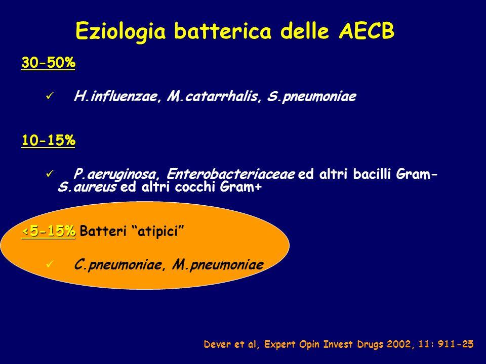 Eziologia batterica delle AECB 30-50% H.influenzae, M.catarrhalis, S.pneumoniae10-15% P.aeruginosa, Enterobacteriaceae ed altri bacilli Gram- S.aureus