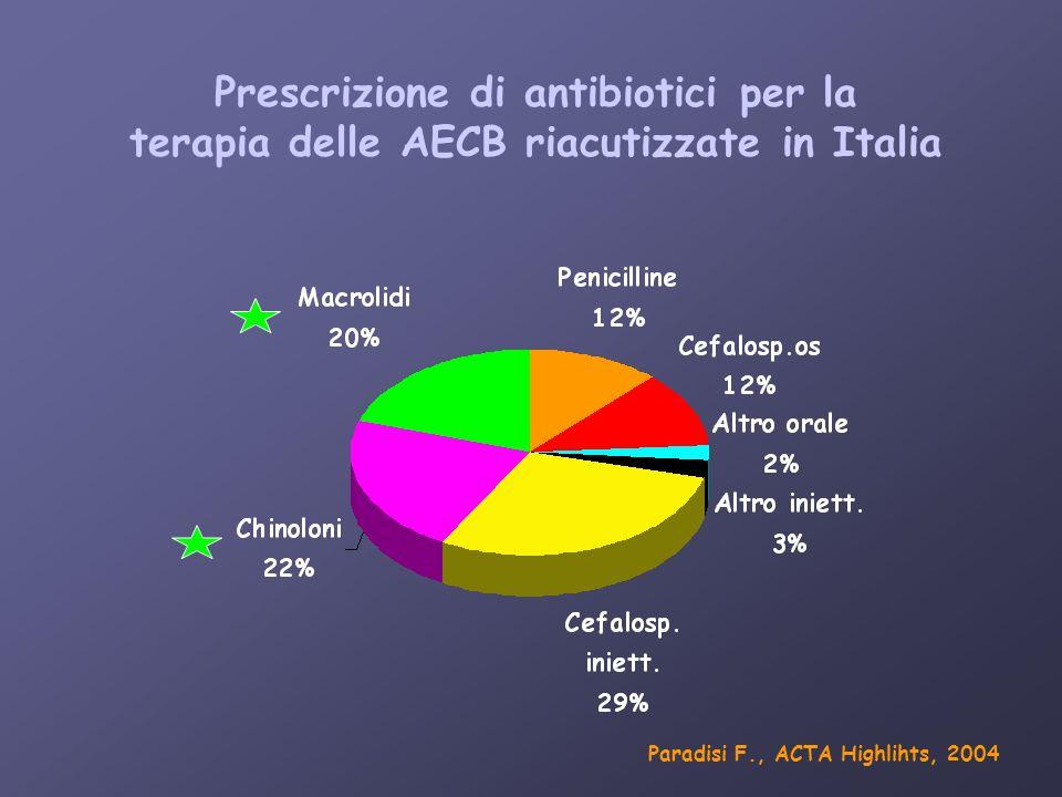 Prescrizione di antibiotici per la terapia delle AECB riacutizzate in Italia Paradisi F., ACTA Highlihts, 2004