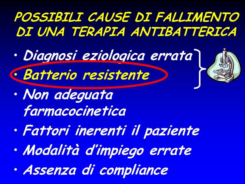 POSSIBILI CAUSE DI FALLIMENTO DI UNA TERAPIA ANTIBATTERICA Diagnosi eziologica errata Batterio resistente Non adeguata farmacocinetica Fattori inerent