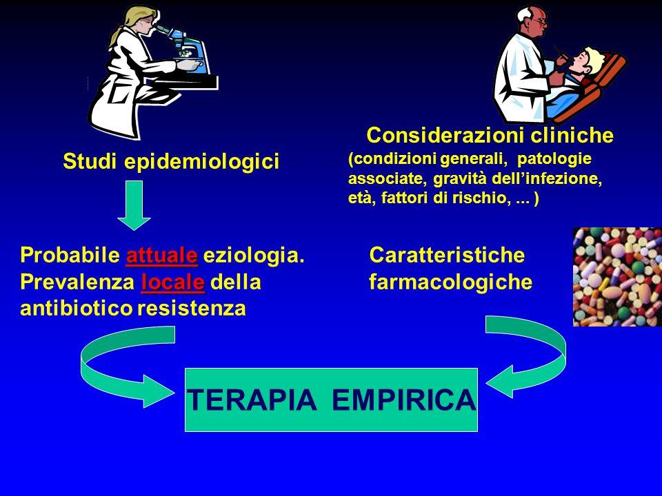 Studi epidemiologici attuale Probabile attuale eziologia. locale Prevalenza locale della antibiotico resistenza Caratteristiche farmacologiche TERAPIA