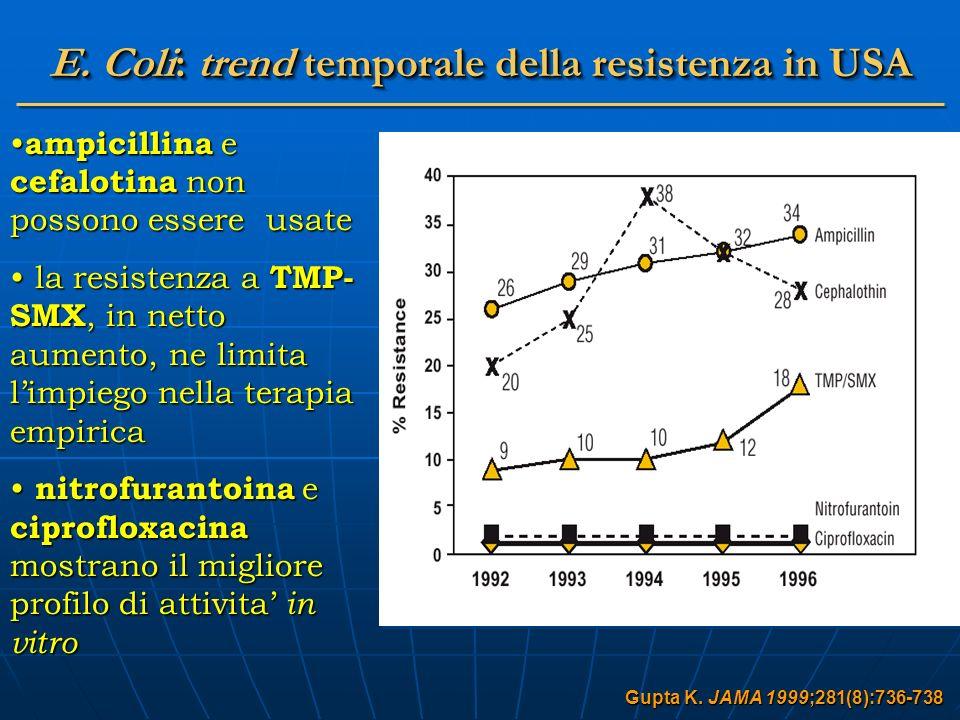 E. Coli: trend temporale della resistenza in USA Gupta K. JAMA 1999;281(8):736-738 ampicillina e cefalotina non possono essere usate ampicillina e cef