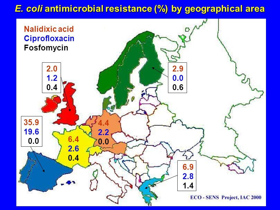 4.4 2.2 0.0 Nalidixic acid Ciprofloxacin Fosfomycin 6.4 2.6 0.4 2.0 1.2 0.4 2.9 0.0 0.6 6.9 2.8 1.4 35.9 19.6 0.0 E. coli antimicrobial resistance (%)