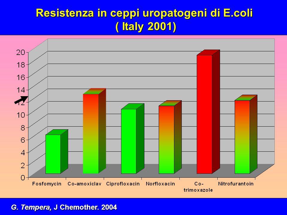 Resistenza in ceppi uropatogeni di E.coli ( Italy 2001) ( Italy 2001) G. Tempera, J Chemother. 2004
